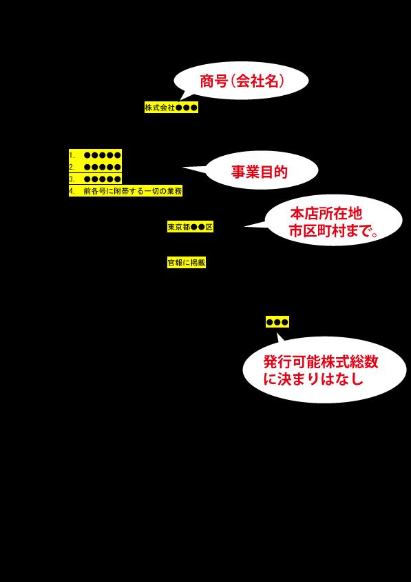 定款穴埋め(電子)2P
