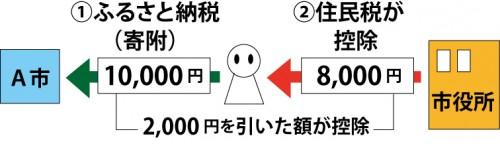 2000円を引いた額が控除