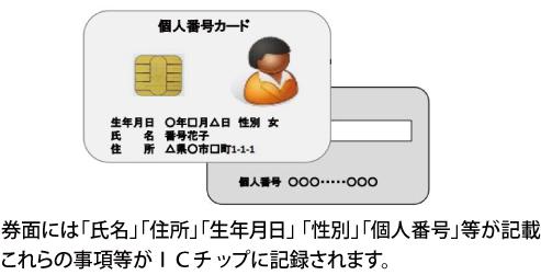 個人番号カード