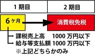 消費税免税01
