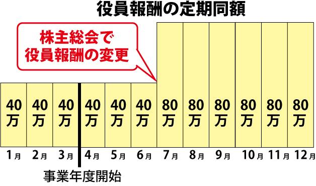 役員報酬の定期同額02