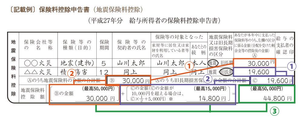 地震計算方法