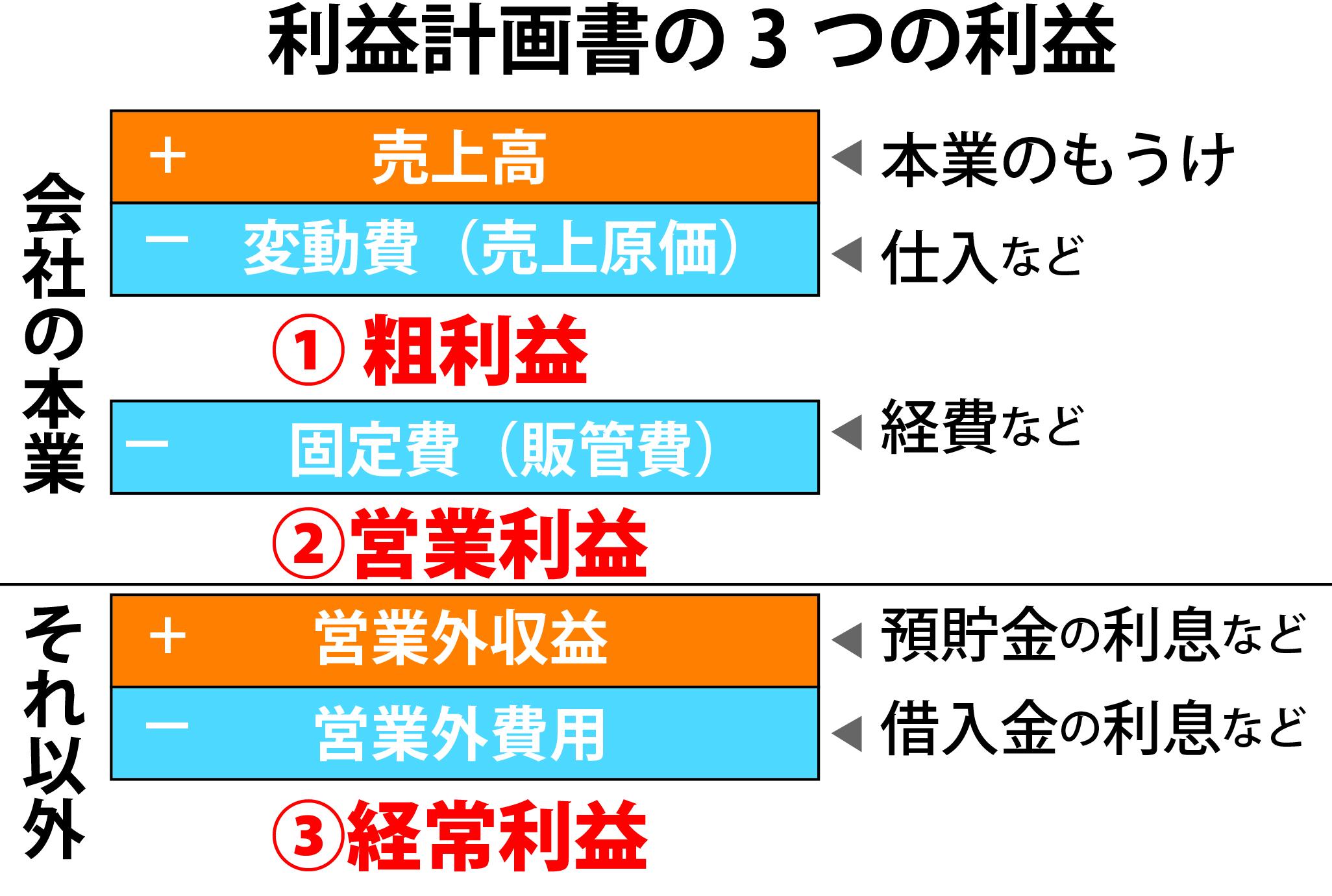 3つの利益