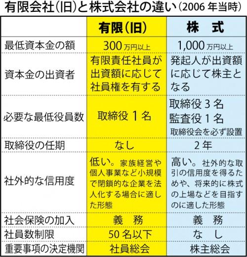 有限会社(旧)と現在の株式会社の違い(2006)