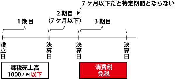 消費税免税05